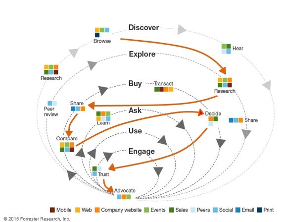 An illustration of the erratic customer journey across different touchpoints.